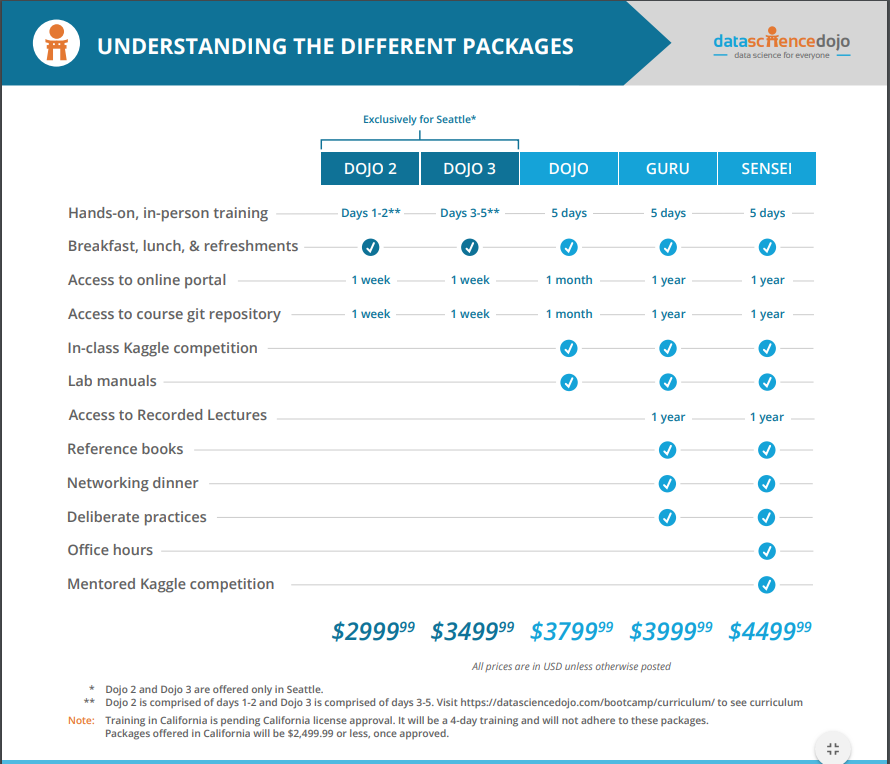 data science bootcamp pricing package comparison