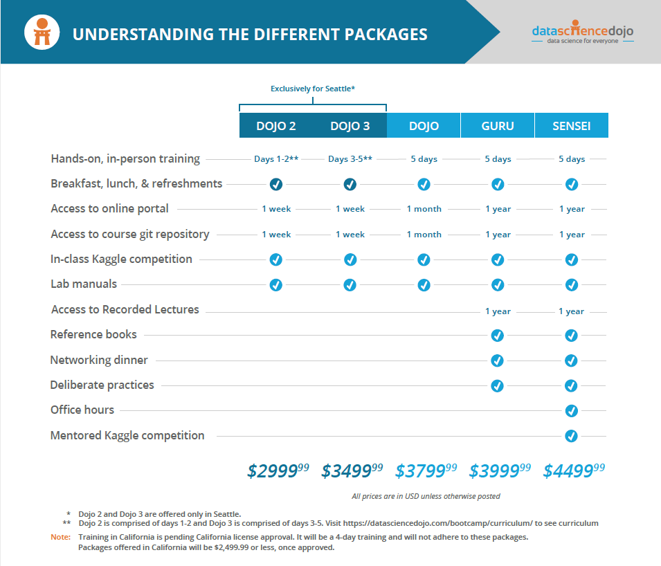 pricing table 2019 » Data Science Dojo